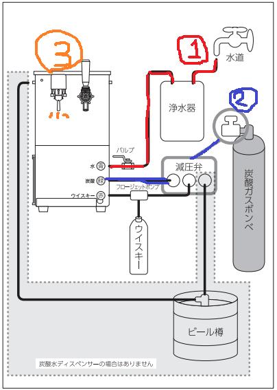 マルチサーバーの構造図
