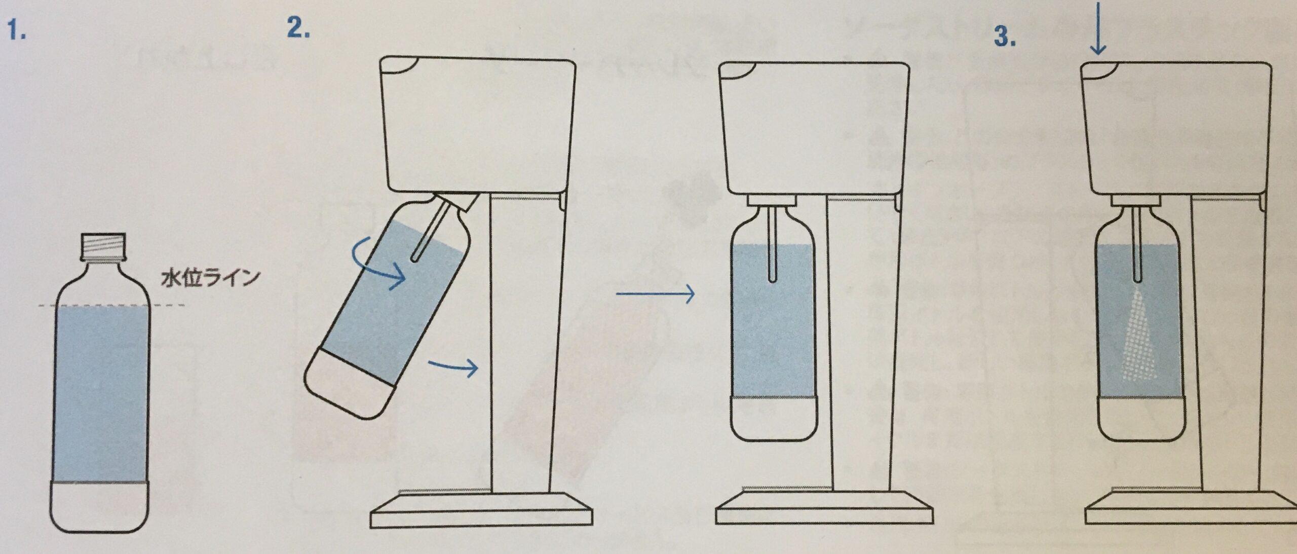 ソーダストリームの使い方の図